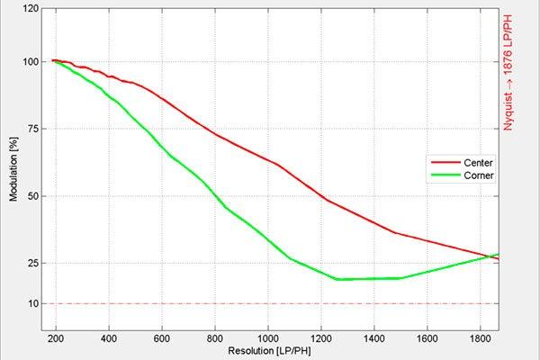 Sigma 24mm f/1.4 DG HSM   Art MTF at f/2.8