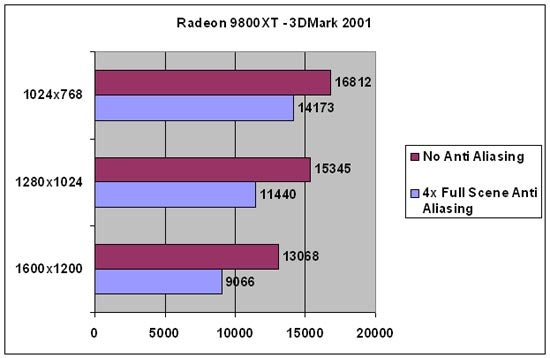 ATi Radeon 9800XT Review