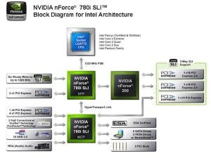 nVidia 780i Motherboard Chipset Launched | Trusted Reviews
