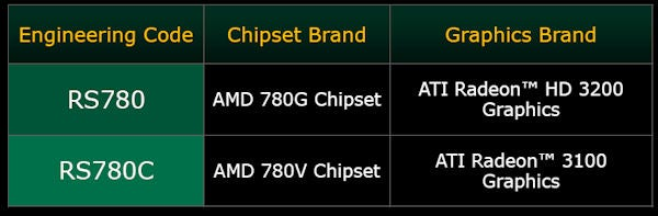 DOWNLOAD DRIVERS: AMD 780 CHIPSET