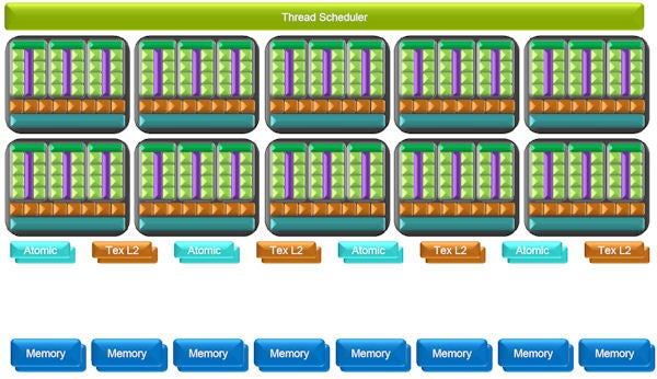 nVidia GeForce GTX 280 – GT200: GPGPU Architecture and Other