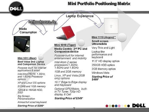 Leaked Dell Roadmap Shows Mini 11 | Trusted Reviews