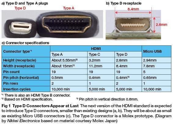 10828 hdmitypedspan 1 hdmi type d mini connector prototyped trusted reviews USB to HDMI Wiring-Diagram at couponss.co