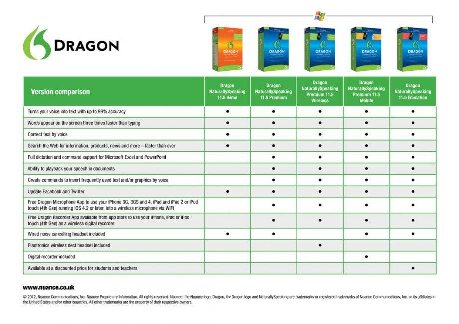 Dragon Naturally Speaking Vs Dragon Professional