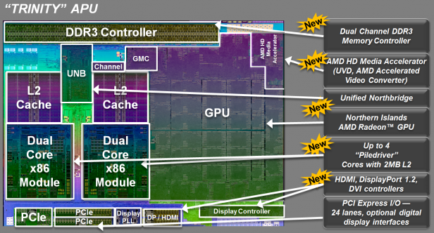 AMD Trinity 1