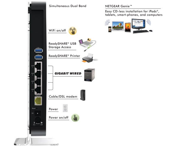 Netgear WNDR4500 N900 Dual Gigabit Wireless Router Review | Trusted on