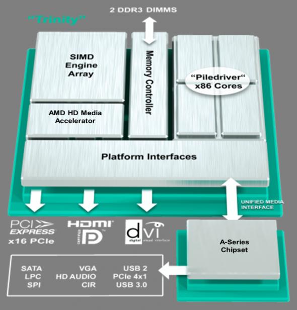 AMD Trinity 3
