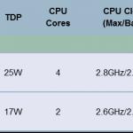 AMD Trinity A-Series