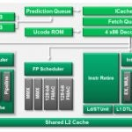 AMD Trinity Piledriver