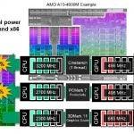 AMD Trinity Turbo Core