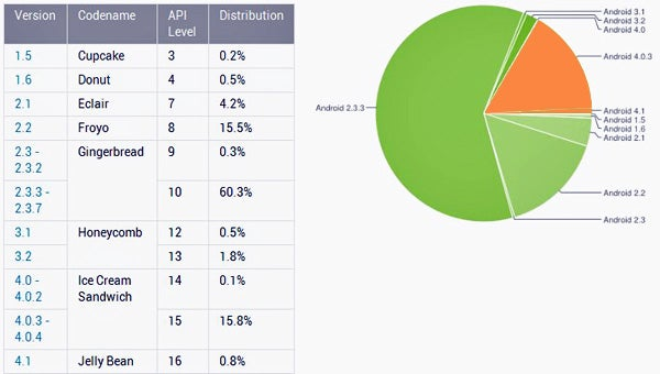 Android market share 08_12