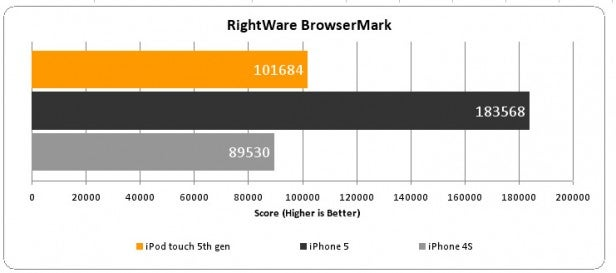 iPod touch browsermark