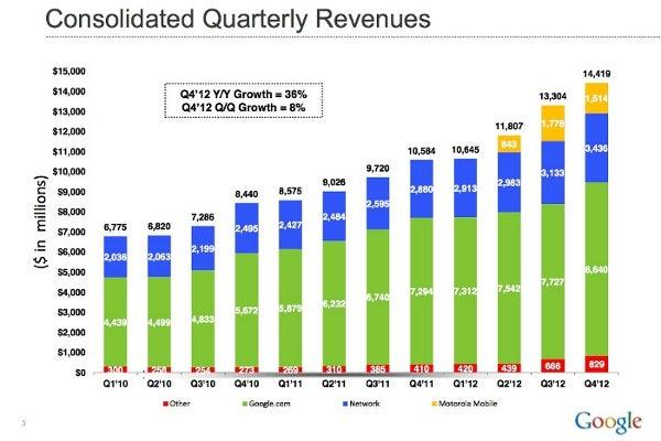 Google Q4 earnings