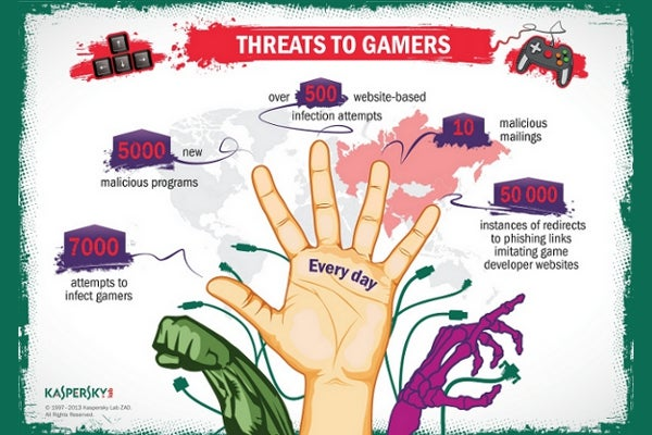 Kaspersky Lab identified daily threats to online gamers