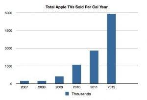Apple TV sales
