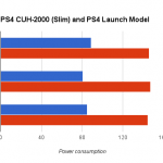 ps4 slim power consumption