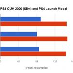 ps4 slim power consumption