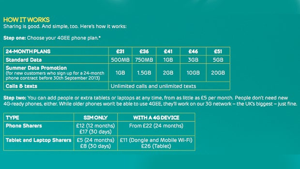 4GEE Shared Data plans