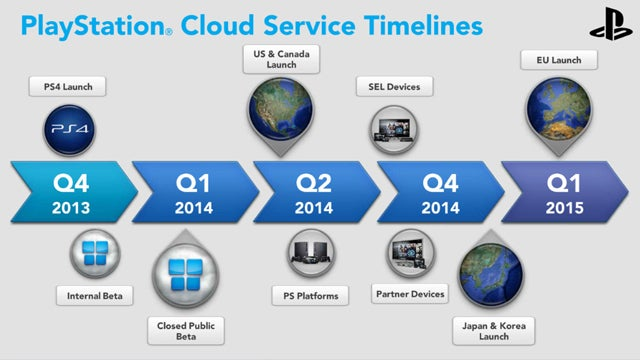 Leaked PlayStation Now launch timeline