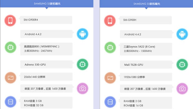 Leaked Samsung Galaxy S5 benchmarks
