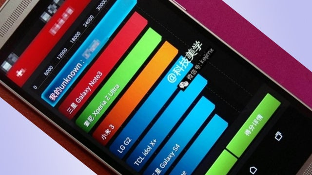 HTC One 2 AnTuTu benchmarks