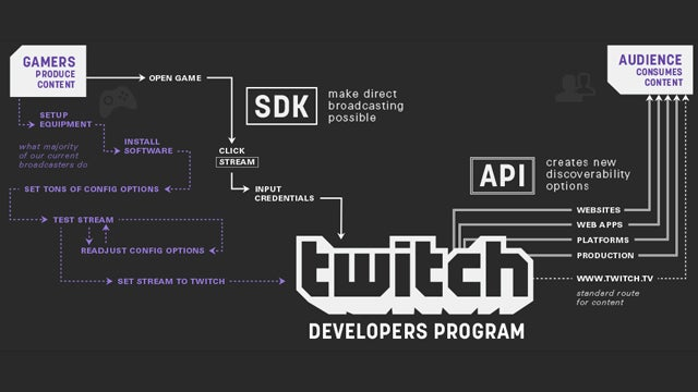 Twitch game broadcasting coming to iOS and Android | Trusted