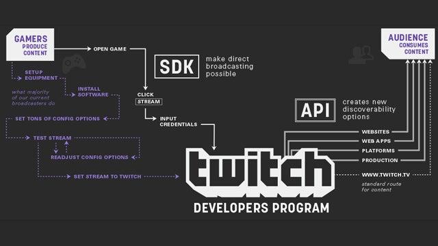 Twitch mobile SDK