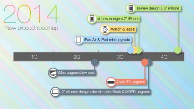 2014 Apple road map