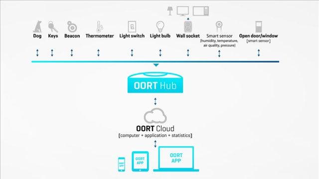 Oort Smart Home Bluetooth Hub 4