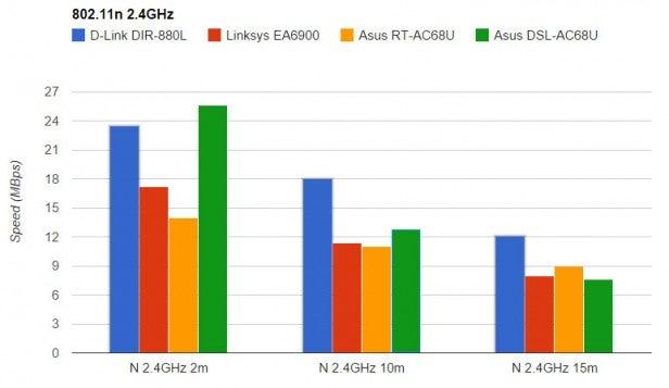 DSL-AC68U 2.4GHz