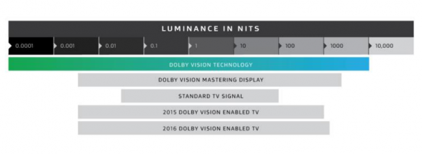 Dolby Vision HDR: Everything you need to know | Trusted Reviews