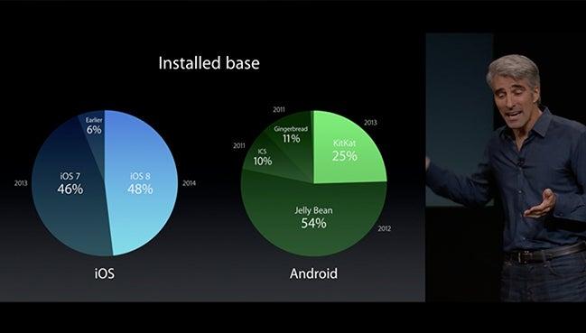 Android vs iOS adoption