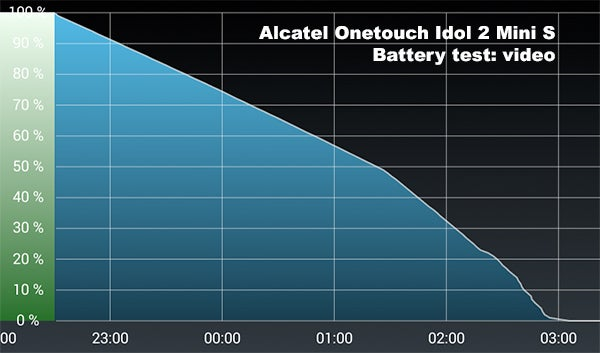 Alcatel Onetouch Idol 2 Mini S 13