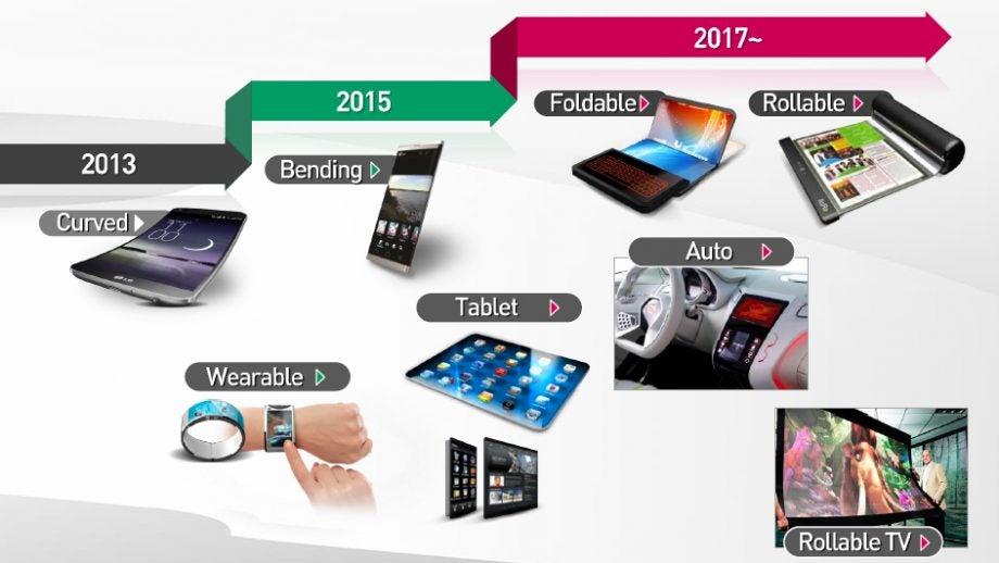 LG Roadmap
