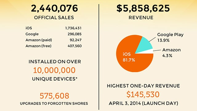 Monument Valley sales