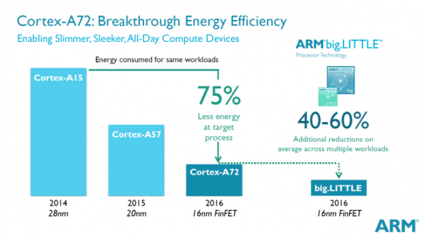 ARM Cortex A72: Performance, specs and what it means for the future