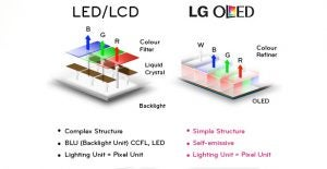 oled vs led lcd what 39 s the best display technology trusted reviews. Black Bedroom Furniture Sets. Home Design Ideas