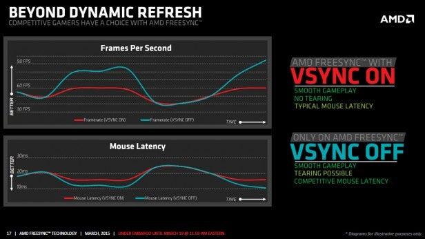 AMD FreeSync V-Sync Choice