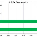LG G4 benchmarks