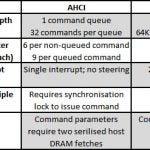 Intel SSD 750 - AHCI vs NVMe