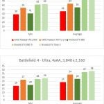 AMD Radeon R9 Fury X Battlefield 4
