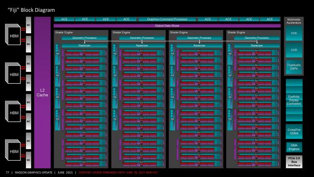 AMD Radeon R9 Fury X Block Diagram