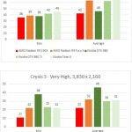 AMD Radeon R9 Fury X Crysis 3
