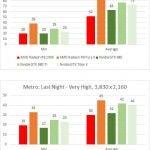 AMD Radeon R9 Fury X Metro Last Light
