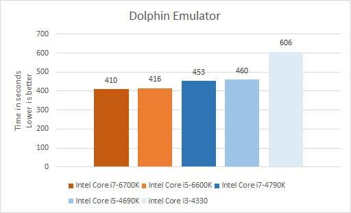 i5 4690k vs i5 6600k benchmarks
