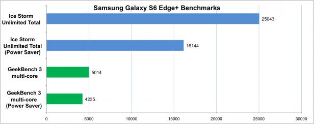 Galaxy S6 Edge+ benchmarks