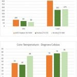 AMD Radeon R9 390X Heat and Power