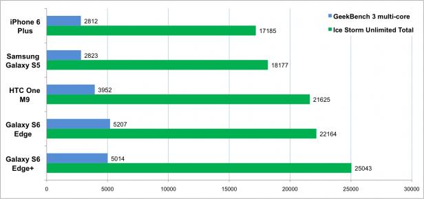 S6 Edge+ benchmark comparison