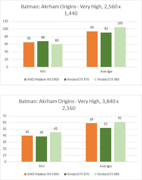 AMD Radeon R9 390X Batman Arkham