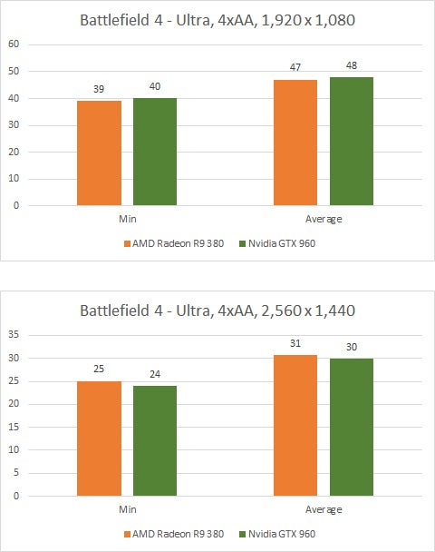 AMD Radeon R9 380 Batman Battlefield 4